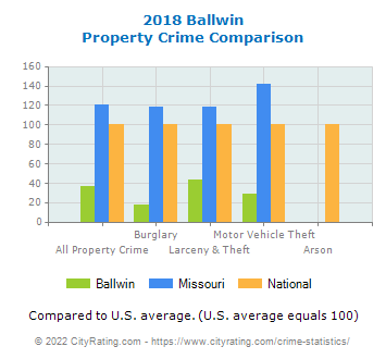 Ballwin Property Crime vs. State and National Comparison