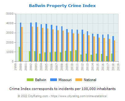 Ballwin Property Crime vs. State and National Per Capita