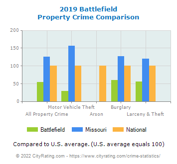 Battlefield Property Crime vs. State and National Comparison