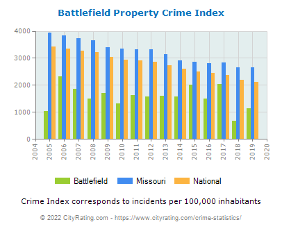 Battlefield Property Crime vs. State and National Per Capita