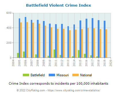 Battlefield Violent Crime vs. State and National Per Capita