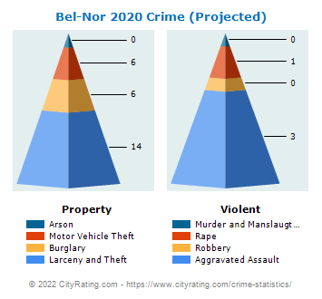 Bel-Nor Crime 2020
