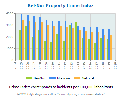 Bel-Nor Property Crime vs. State and National Per Capita