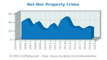 Bel-Nor Property Crime