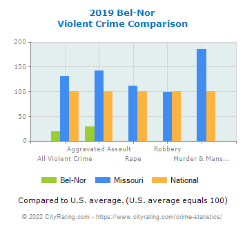 Bel-Nor Violent Crime vs. State and National Comparison