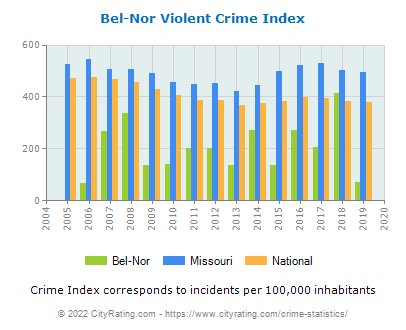 Bel-Nor Violent Crime vs. State and National Per Capita