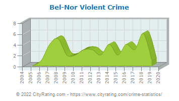 Bel-Nor Violent Crime