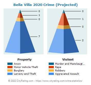 Bella Villa Crime 2020