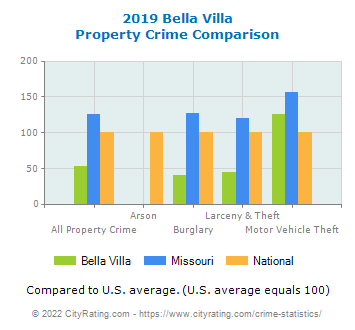 Bella Villa Property Crime vs. State and National Comparison