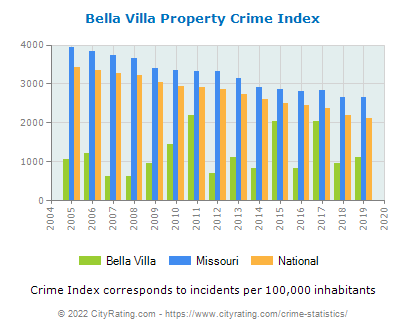 Bella Villa Property Crime vs. State and National Per Capita