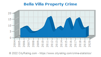 Bella Villa Property Crime