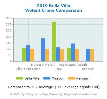 Bella Villa Violent Crime vs. State and National Comparison