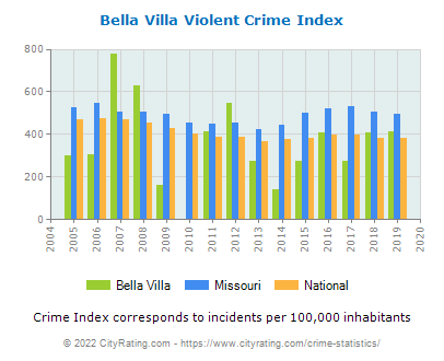 Bella Villa Violent Crime vs. State and National Per Capita