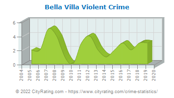 Bella Villa Violent Crime
