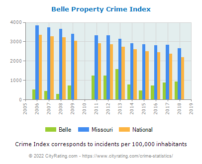 Belle Property Crime vs. State and National Per Capita