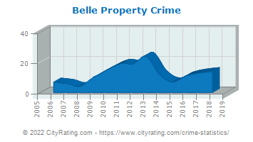 Belle Property Crime