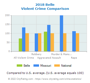 Belle Violent Crime vs. State and National Comparison