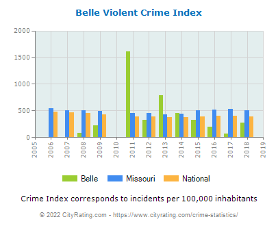Belle Violent Crime vs. State and National Per Capita