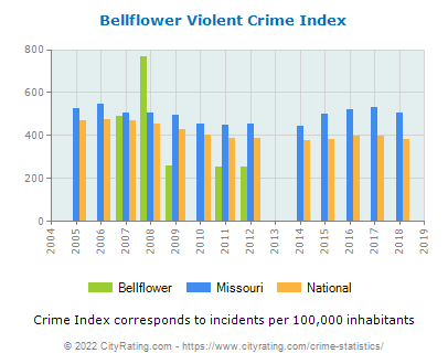 Bellflower Violent Crime vs. State and National Per Capita