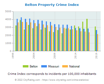 Belton Property Crime vs. State and National Per Capita