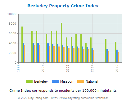 Berkeley Property Crime vs. State and National Per Capita