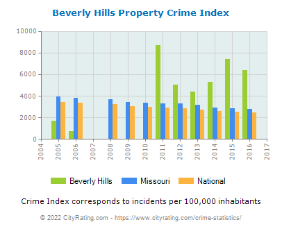 Beverly Hills Property Crime vs. State and National Per Capita