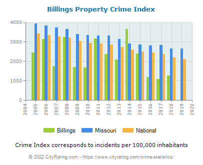Billings Property Crime vs. State and National Per Capita