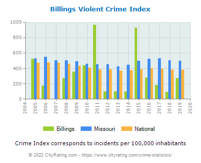 Billings Violent Crime vs. State and National Per Capita