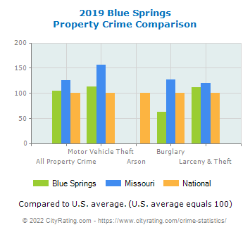 Blue Springs Property Crime vs. State and National Comparison