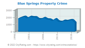 Blue Springs Property Crime