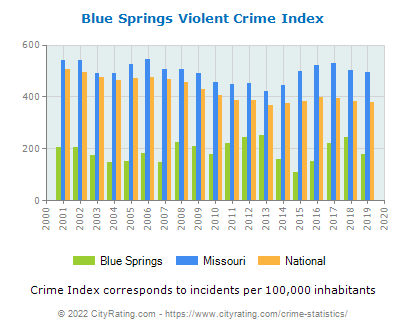 Blue Springs Violent Crime vs. State and National Per Capita