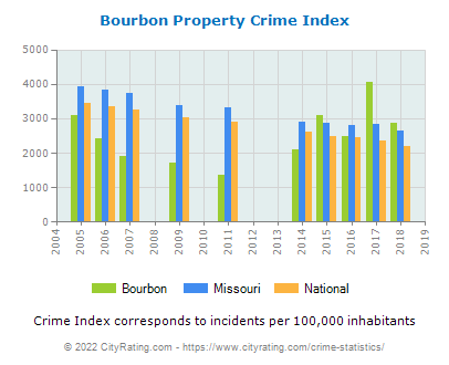 Bourbon Property Crime vs. State and National Per Capita
