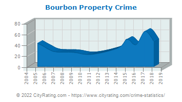 Bourbon Property Crime