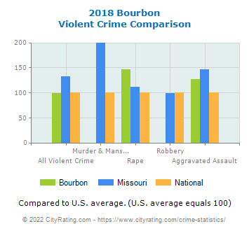 Bourbon Violent Crime vs. State and National Comparison