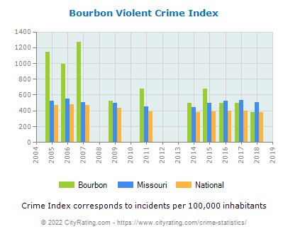 Bourbon Violent Crime vs. State and National Per Capita