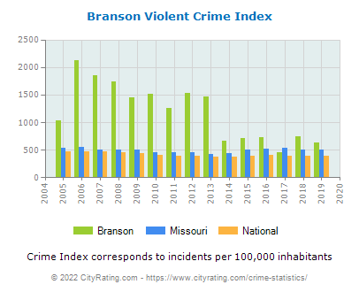 Branson Violent Crime vs. State and National Per Capita