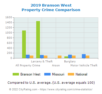 Branson West Property Crime vs. State and National Comparison