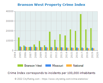 Branson West Property Crime vs. State and National Per Capita