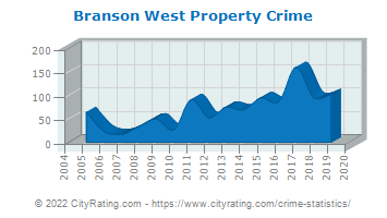 Branson West Property Crime
