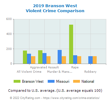 Branson West Violent Crime vs. State and National Comparison
