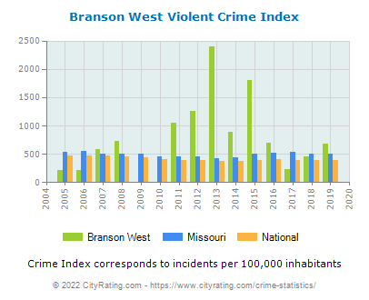 Branson West Violent Crime vs. State and National Per Capita