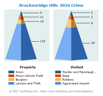 Breckenridge Hills Crime 2016