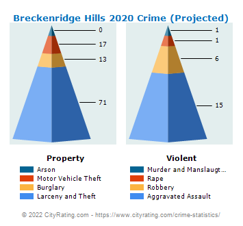 Breckenridge Hills Crime 2020