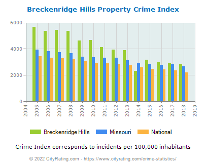 Breckenridge Hills Property Crime vs. State and National Per Capita