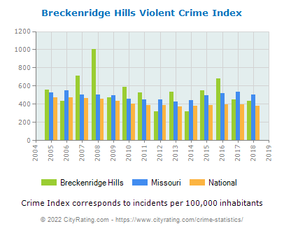 Breckenridge Hills Violent Crime vs. State and National Per Capita