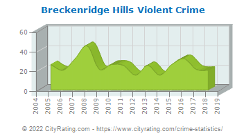 Breckenridge Hills Violent Crime