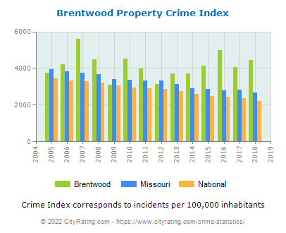 Brentwood Property Crime vs. State and National Per Capita