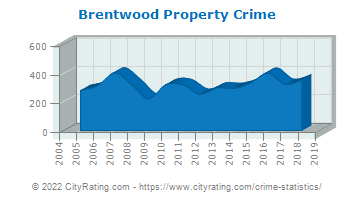 Brentwood Property Crime
