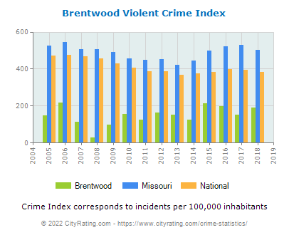 Brentwood Violent Crime vs. State and National Per Capita