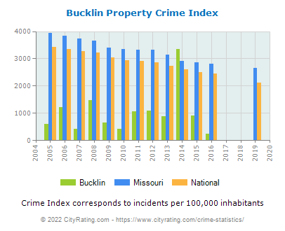 Bucklin Property Crime vs. State and National Per Capita
